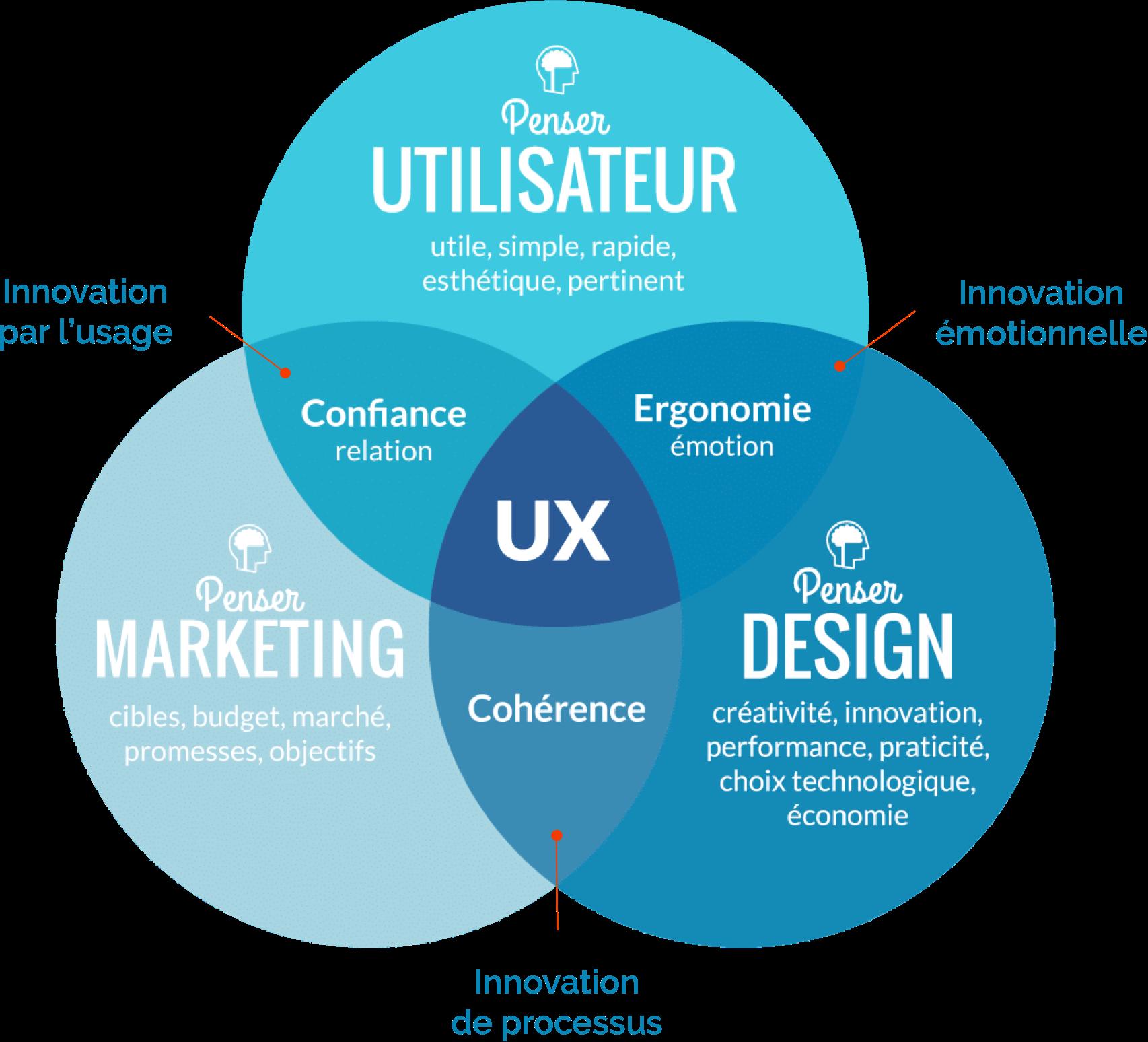 L'approche Design Thinking